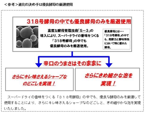 アサヒスーパードライ進化2.jpg